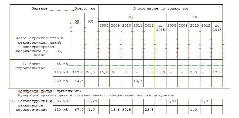 Агрегатная.  Перечень линий электропередач напряжением 35 - 220 кВ. Основные показатели.  110/35/10 кВ...